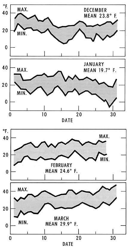 FIGURE 1. - Mean of 5 years' monthly and daily (maximum and minimum) temperatures during test period at Madison, Wis.