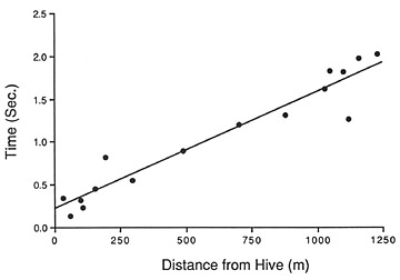FIGURE 7.2. Time spent producing sound (Ts of figure 7.1), as a function of distance a forager has traveled on its way to the food source (after Wenner 1962). Each point is an average for several dancing bees.