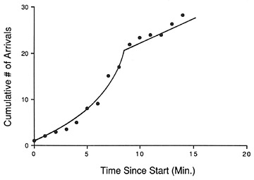 FIGURE 7.5. Increase in recruitment of experienced foragers at a site once food was again provided (after Johnson and Wenner 1966). Foragers apparently communicated by means of conditioned response; that is, they recruited one another by means of odor stimuli without dancing. Compare to shape of curve in figure 7.3 during regular inspection trips at an empty dish.