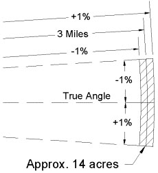 Figure 1. Area to be Searched